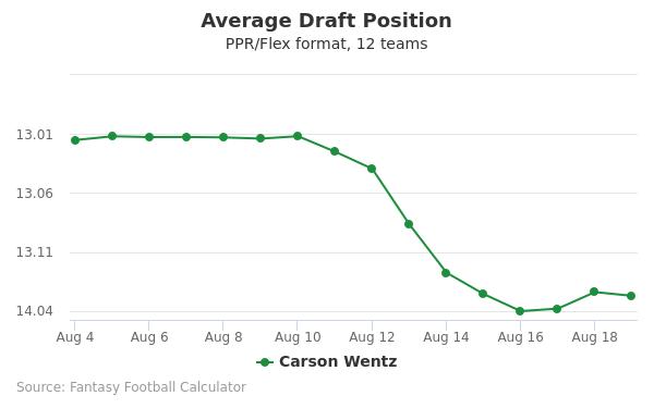 Carson Wentz Average Draft Position