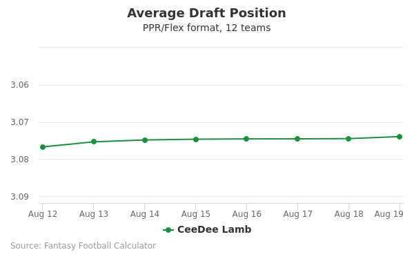 CeeDee Lamb Average Draft Position PPR
