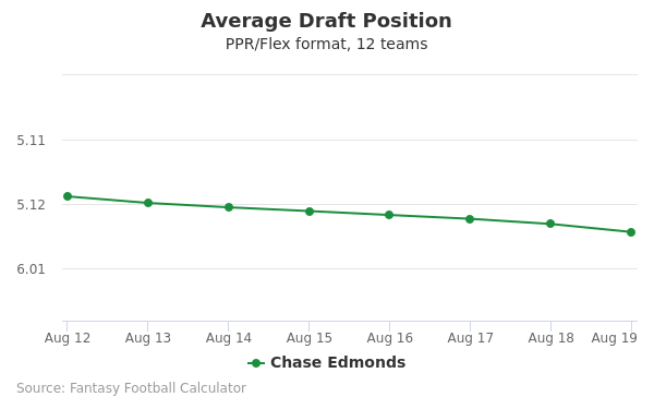 Chase Edmonds Average Draft Position PPR