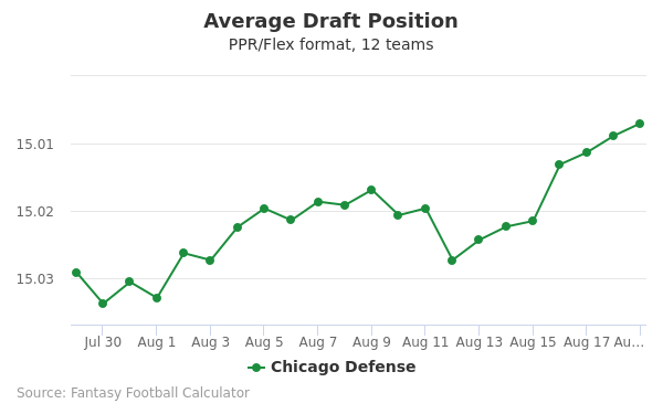 Chicago Defense Average Draft Position