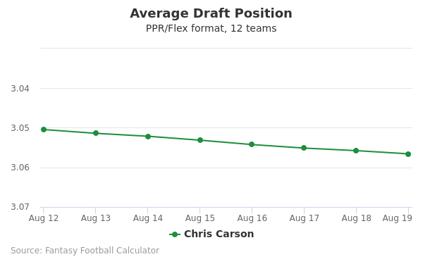 Chris Carson Average Draft Position