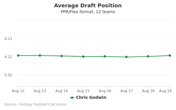 Chris Godwin Average Draft Position PPR