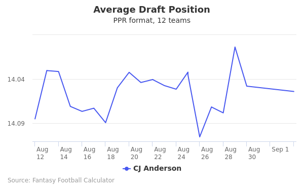 CJ Anderson Average Draft Position PPR