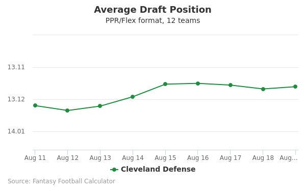 Cleveland Defense Average Draft Position PPR