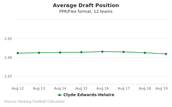 Clyde Edwards-Helaire Average Draft Position