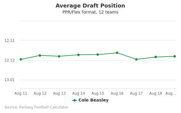 Cole Beasley Average Draft Position PPR