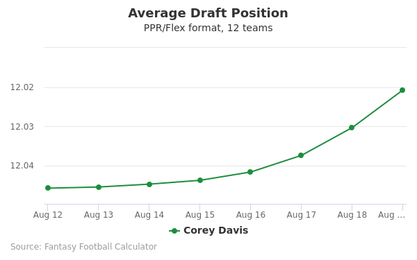 Corey Davis Average Draft Position PPR
