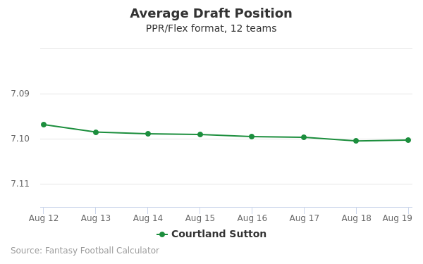 Courtland Sutton Average Draft Position PPR