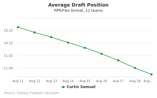 Curtis Samuel Average Draft Position PPR