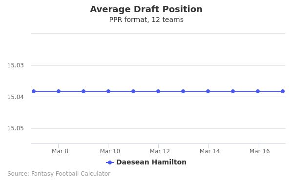 Daesean Hamilton Average Draft Position PPR