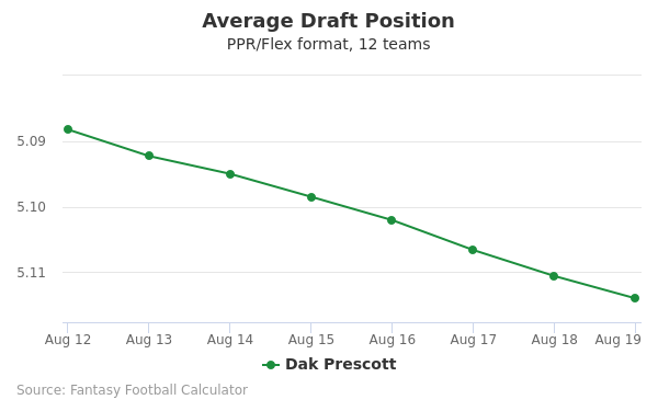 Dak Prescott Average Draft Position PPR