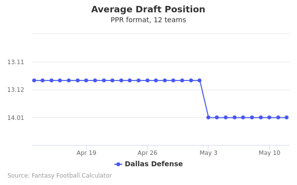 Dallas Defense Average Draft Position PPR