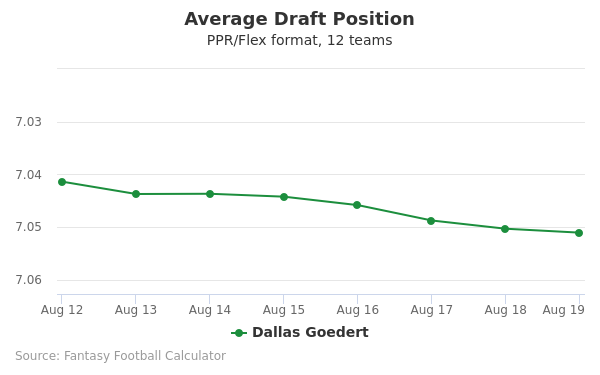 Dallas Goedert Average Draft Position PPR