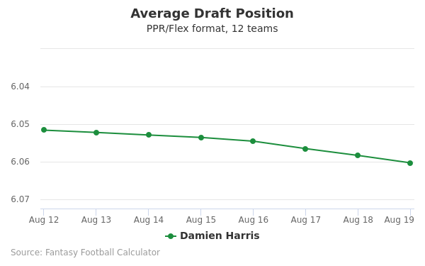 Damien Harris Average Draft Position