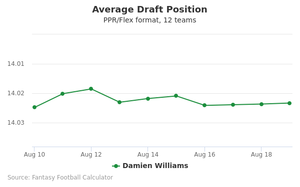 Damien Williams Average Draft Position PPR