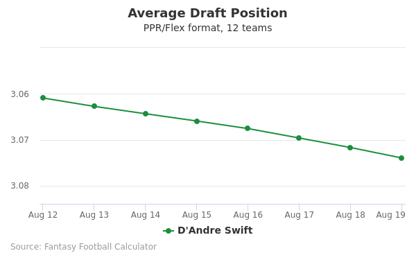 D'Andre Swift Average Draft Position PPR