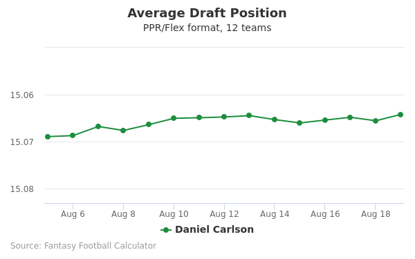 Daniel Carlson Average Draft Position PPR