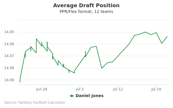 Daniel Jones Average Draft Position PPR