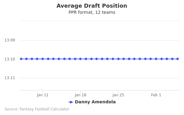 Danny Amendola Average Draft Position PPR