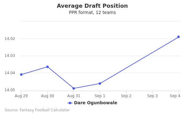 Dare Ogunbowale Average Draft Position PPR