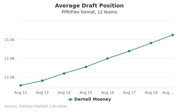 Darnell Mooney Average Draft Position PPR