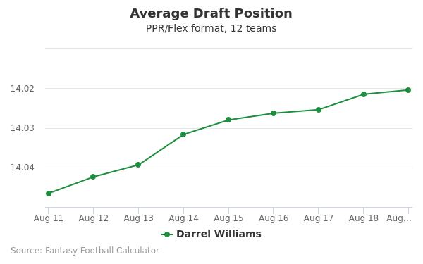 Darrel Williams Average Draft Position PPR