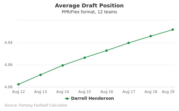 Darrell Henderson Average Draft Position PPR