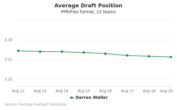 Darren Waller Average Draft Position PPR