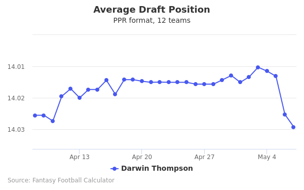 Darwin Thompson Average Draft Position PPR