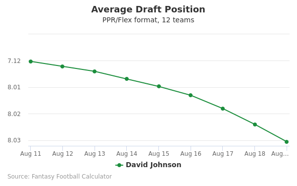 David Johnson Average Draft Position PPR