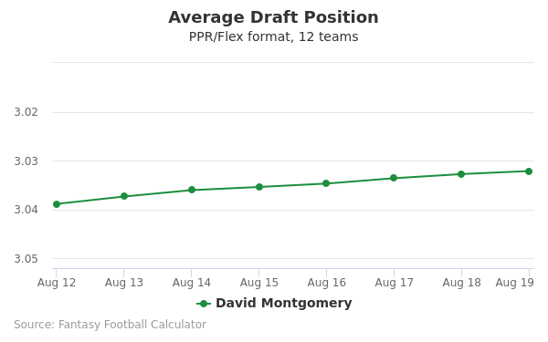David Montgomery Average Draft Position PPR