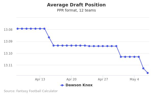 Dawson Knox Average Draft Position PPR