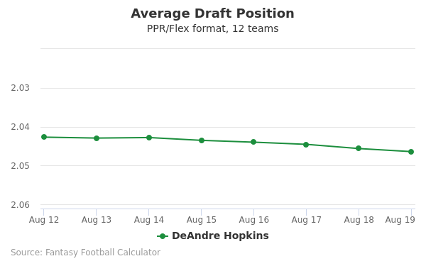 DeAndre Hopkins Average Draft Position PPR