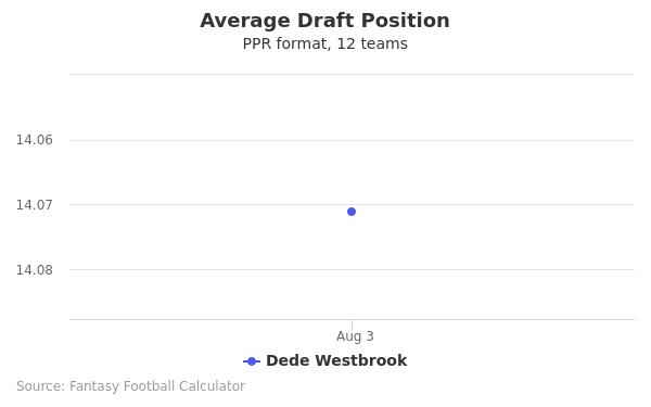 Dede Westbrook Average Draft Position PPR