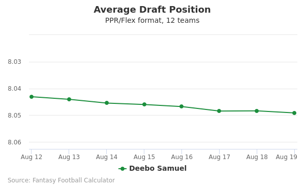 Deebo Samuel Average Draft Position PPR