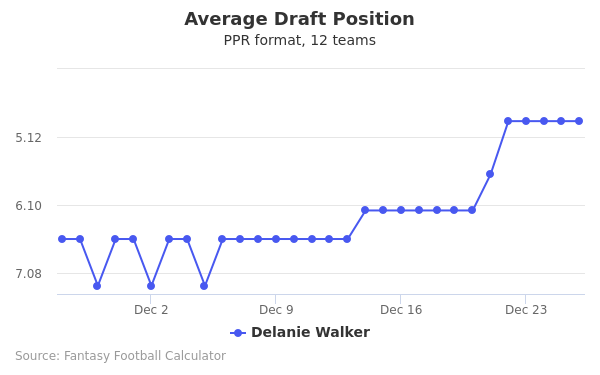 Delanie Walker Average Draft Position PPR