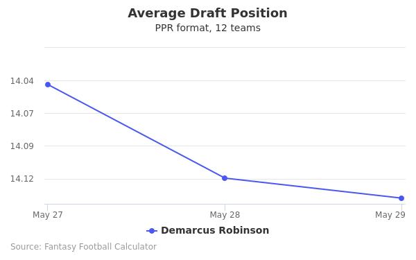 Demarcus Robinson Average Draft Position PPR