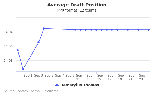 Demaryius Thomas Average Draft Position PPR