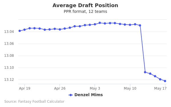 Denzel Mims Average Draft Position PPR