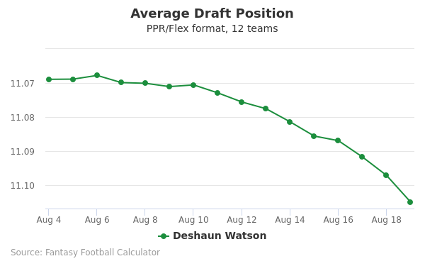 Deshaun Watson Average Draft Position PPR