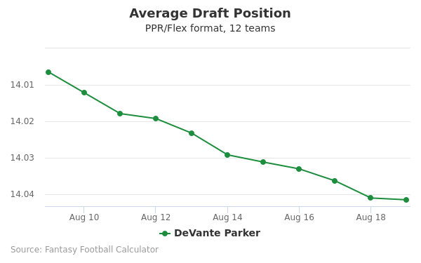 DeVante Parker Average Draft Position PPR