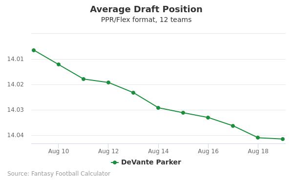 DeVante Parker Average Draft Position PPR