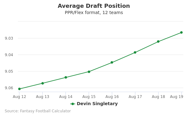 Devin Singletary Average Draft Position PPR