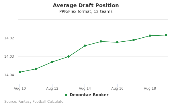 Devontae Booker Average Draft Position PPR