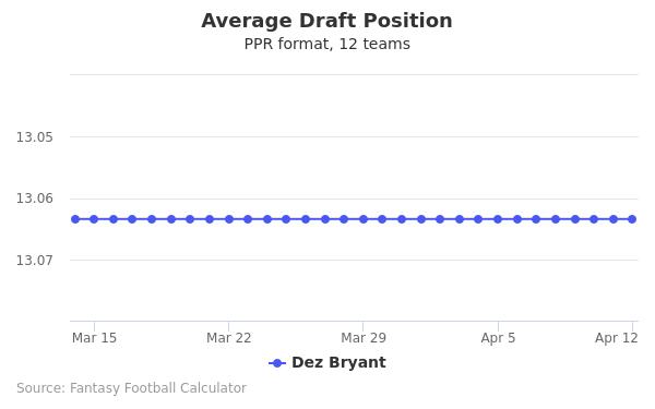 Dez Bryant Average Draft Position PPR
