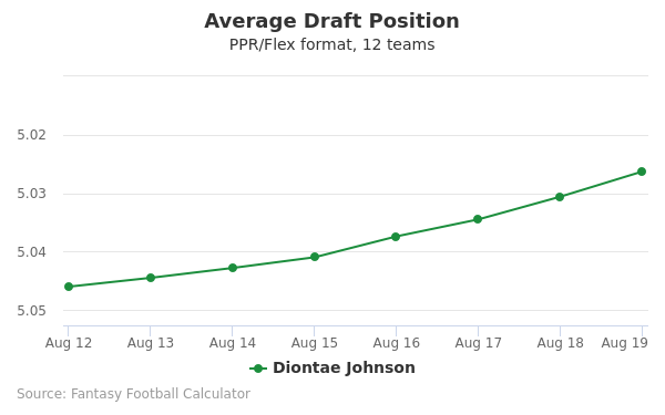 Diontae Johnson Average Draft Position