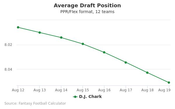 D.J. Chark Average Draft Position PPR