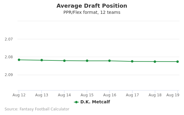 D.K. Metcalf Average Draft Position PPR
