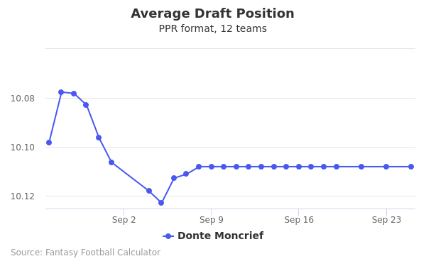 Donte Moncrief Average Draft Position PPR