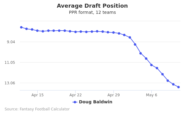 Doug Baldwin Average Draft Position